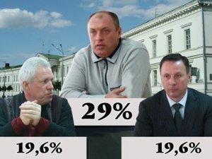 Фото: За результатами опитування сайту Коло мером Полтави буде Мамай