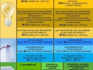 Фото: Нові тарифи, які почали діяти з початку лютого у Полтаві