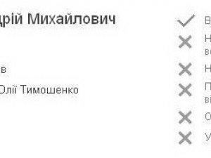 """Фото: Вирок руху """"Чесно"""": З семи нардепів з Полтавщини – жодного чесного. Перелік"""