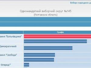 Фото: За даними ЦВК, Полтава проголосувала за УДАР та Батьківщину (таблиця)