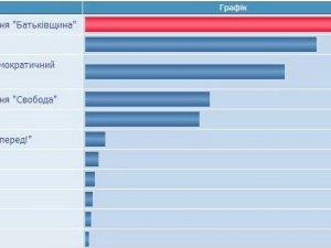 Фото: Відомі остаточні дані виборів і по другому округу Полтави: лідирує також «Батьківщина»