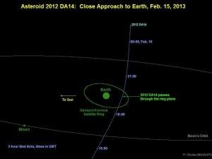 Фото: Найближчий до Землі астероїд за історію спостережень пролетить сьогодні над Полтавою