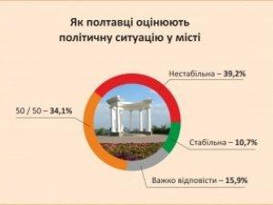 Фото: За кого проголосували б полтавці, якби вибори мера були зараз