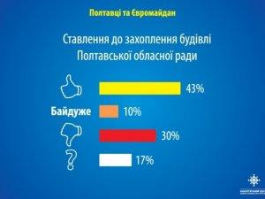 Фото: Більше половини населення Полтави підтримують Євромайдан