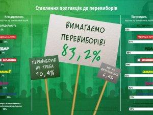 Фото: На перевиборах до парламенту полтавці обрали б партії Ляшка та Порошенка