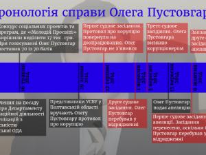 Фото: Апеляцію по справі Пустовгара розглянуть 17 жовтня (інфографіка)