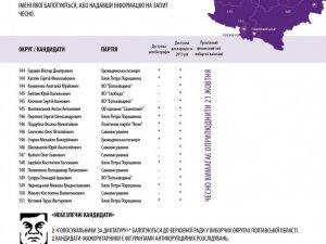 Фото: Активісти дослідили прозорість кандидатів у нардепи від Полтавщини