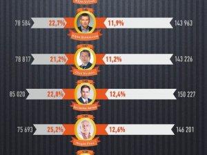 Фото: Поле битви – Полтавщина: проаналізували головні результати виборчих перегонів в області