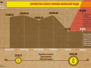 Фото: Як виконується стратегія «затягування пасків» на Полтавщині