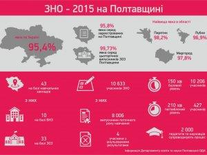 Фото: Полтавська область серед лідерів по організації явки на ЗНО