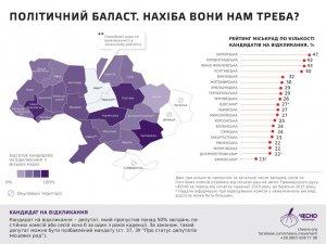 Депутати-прогульники знову просять полтавців обрати їх до міської ради