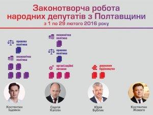 Фото: ОПОРА дослідила, як полтавські народні депутати працюють в соцмережах