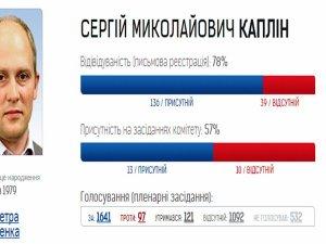 Фото: Як працюють нардепи від Полтавщини – аналіз «Опори» (презентація)