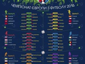 Фото: Не пропусти жодного матчу Євро-2016 (розклад ігор)