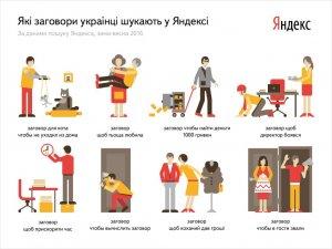 Фото: Яндекс дослідив, на що чаклують полтавці