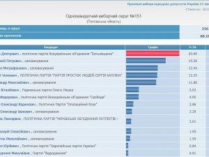 Фото: ЦВК обробила 60% протоколів – є зміни у трійці лідерів