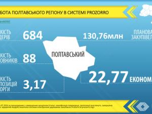 Фото: На Полтавщині почали роботу агенти змін «ProZorro»