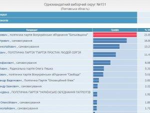 Фото: ЦВК опрацювала 98% протоколів 151 округу: результати