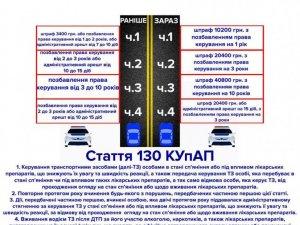 Фото: Патрульна поліція Полтави попередила про нові штрафи для нетверезих водіїв (інфографіка)