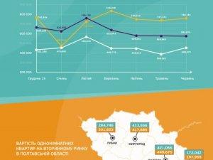 Фото: Як змінився ринок вторинного житла на Полтавщині з початку року